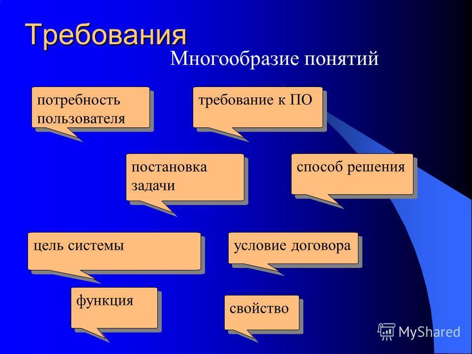 Требования Многообразие понятий потребность пользователя требование к ПО постановка задачи способ решения цель системы условие договора функция свойство