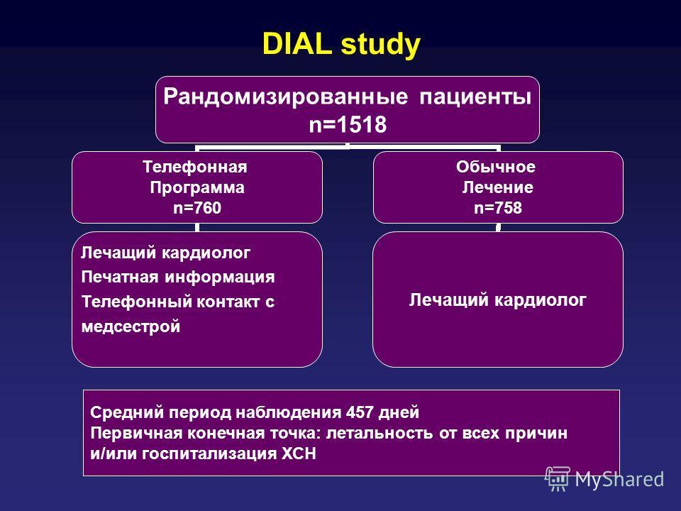DIAL study Рандомизированные пациенты n=1518 Телефонная Программа n=760 Лечащий кардиолог Печатная информация Телефонный контакт с медсестрой Обычное Лечение n=758 Лечащий кардиолог Средний период наблюдения 457 дней Первичная конечная точка: летальн