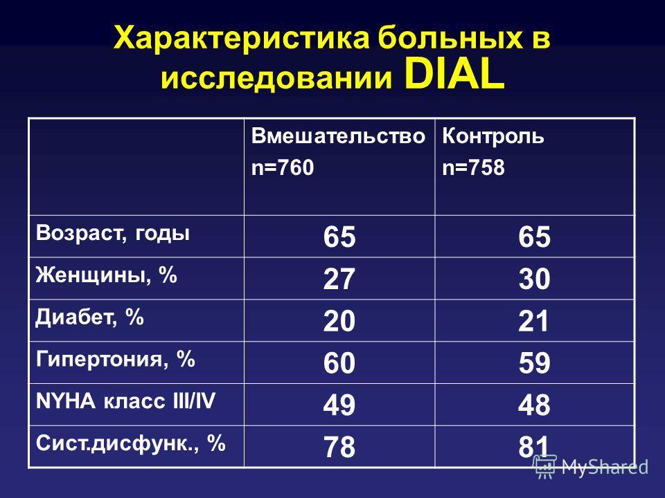 Характеристика больных в исследовании DIAL Вмешательство n=760 Контроль n=758 Возраст, годы 65 Женщины, % 2730 Диабет, % 2021 Гипертония, % 6059 NYHA класс III/IV 4948 Сист.дисфунк., % 7881