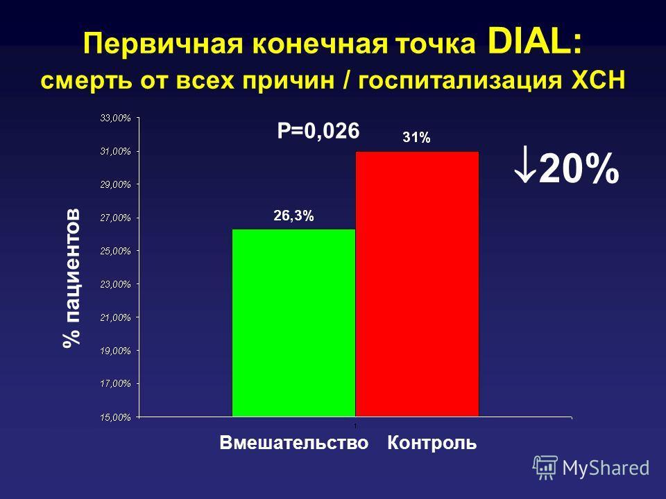 Первичная конечная точка DIAL: смерть от всех причин / госпитализация ХСН ВмешательствоКонтроль % пациентов P=0,026 20%