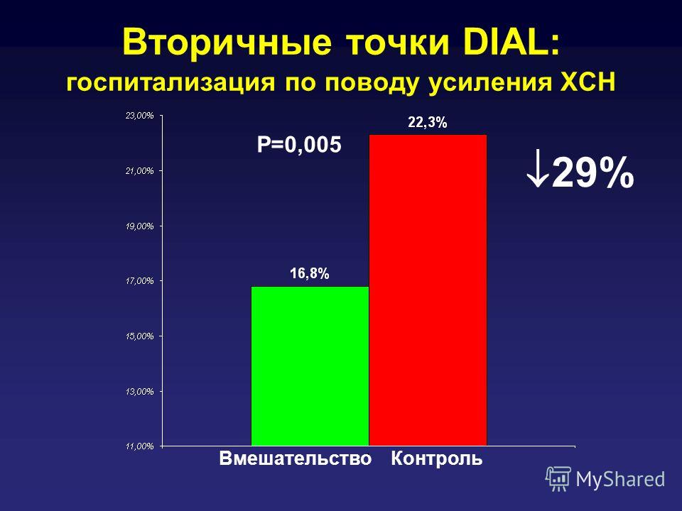 Вторичные точки DIAL: госпитализация по поводу усиления ХСН ВмешательствоКонтроль P=0,005 29%