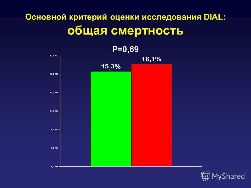 Основной критерий оценки исследования DIAL: общая смертность P=0,69