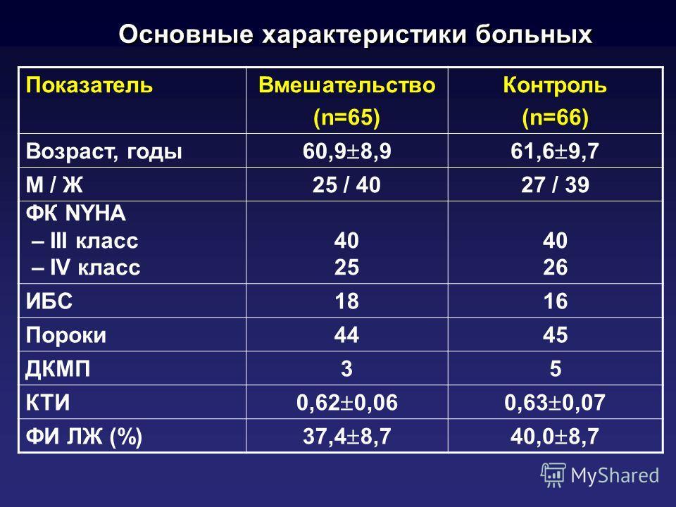 Основные характеристики больных ПоказательВмешательство (n=65) Контроль (n=66) Возраст, годы 60,9 8,961,6 9,7 М / Ж25 / 4027 / 39 ФК NYHA – III класс – IV класс 40 25 40 26 ИБС1816 Пороки4445 ДКМП35 КТИ 0,62 0,060,63 0,07 ФИ ЛЖ (%) 37,4 8,740,0 8,7
