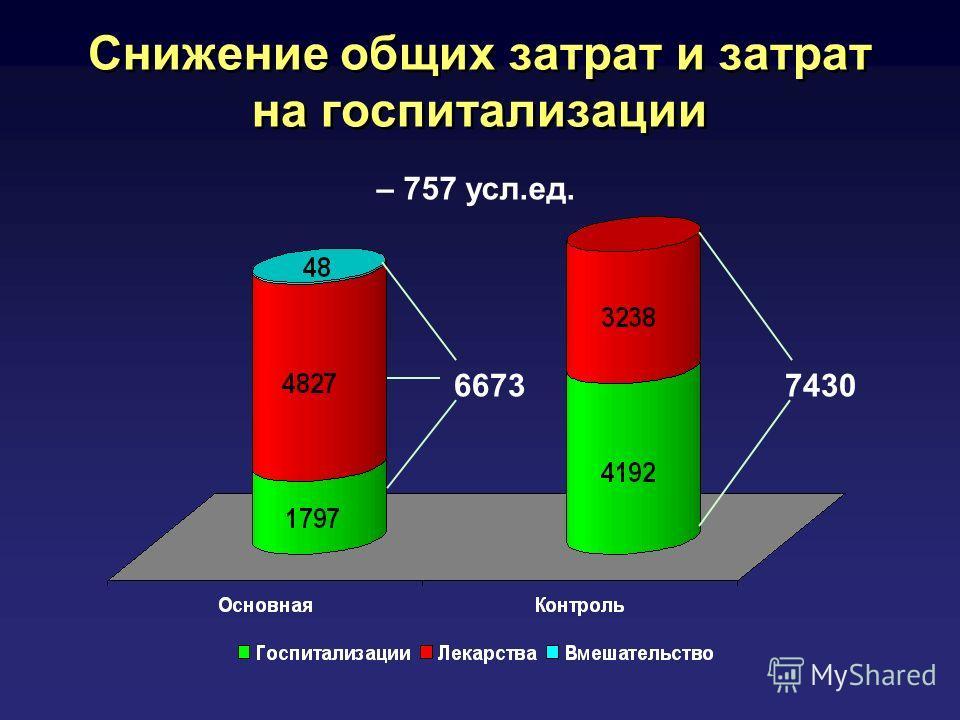 Снижение общих затрат и затрат на госпитализации 66737430 – 757 усл.ед.