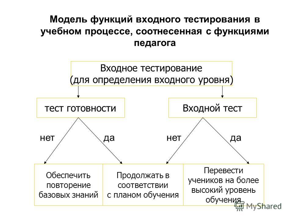 Модель функций входного тестирования в учебном процессе, соотнесенная с функциями педагога Входное тестирование (для определения входного уровня) тест готовностиВходной тест Обеспечить повторение базовых знаний Продолжать в соответствии с планом обуч