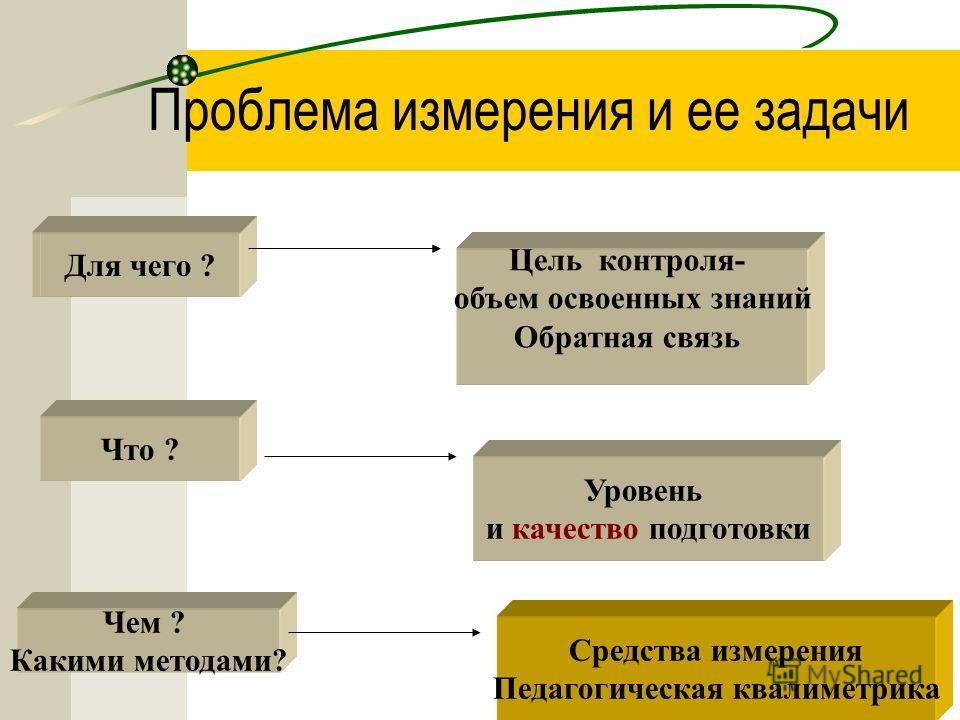 Проблема измерения и ее задачи Для чего ? Цель контроля- объем освоенных знаний Обратная связь Для чего ? Что ? Уровень и качество подготовки Чем ? Какими методами? Средства измерения Педагогическая квалиметрика