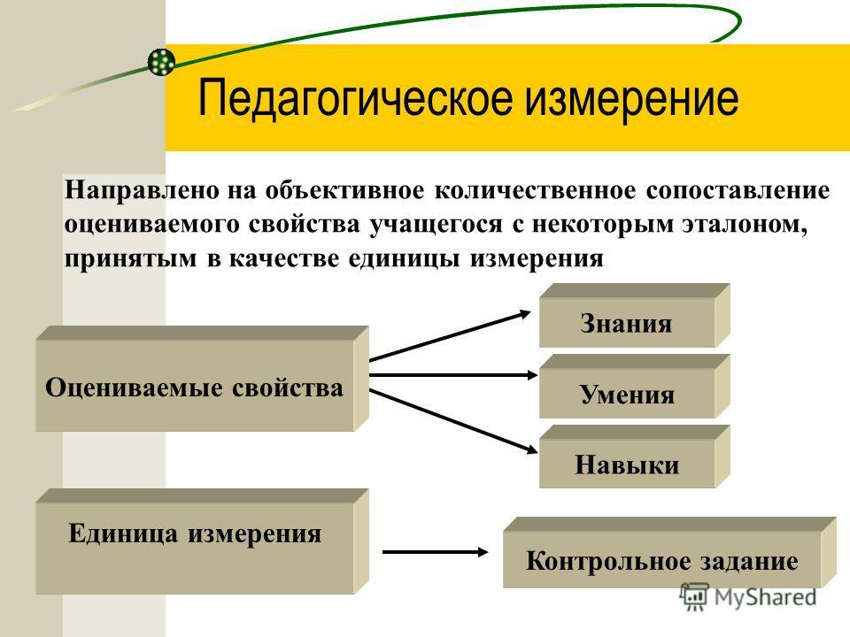 Педагогическое измерение Направлено на объективное количественное сопоставление оцениваемого свойства учащегося с некоторым эталоном, принятым в качестве единицы измерения умения Оцениваемые свойства Единица измерения Знания Умения Навыки Контрольное