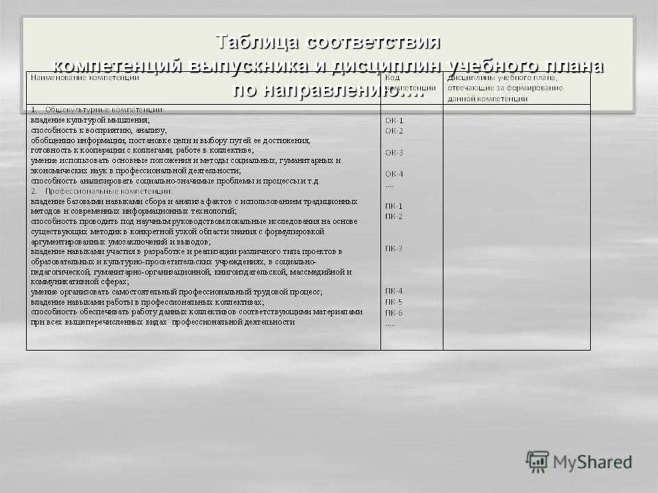 Таблица соответствия компетенций выпускника и дисциплин учебного плана по направлению….