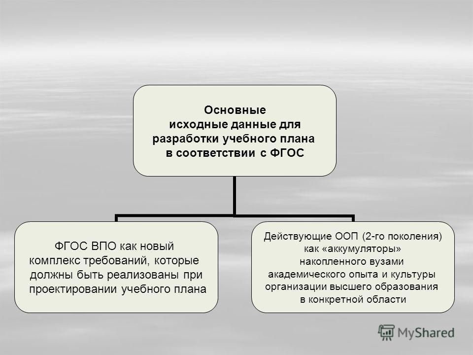 Основные исходные данные для разработки учебного плана в соответствии с ФГОС ФГОС ВПО как новый комплекс требований, которые должны быть реализованы при проектировании учебного плана Действующие ООП (2-го поколения) как «аккумуляторы» накопленного ву