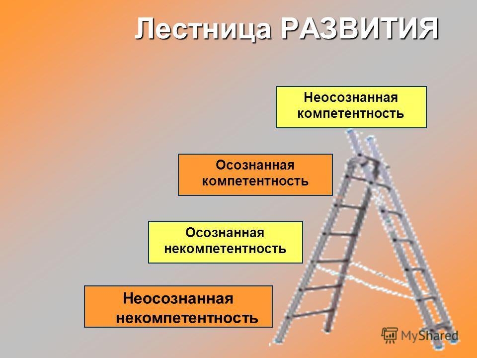 СПЕЦИФИКА ОБУЧЕНИЯ ВЗРОСЛЫХ 1.Взрослые желают изучать то, что им нравится, а не то, что они должны. 2. Взрослые приступают к обучению, имея целевую потребность в знаниях. 3. Взрослые хотят участвовать в процессе принятия решений. 4. Взрослые имеют бо