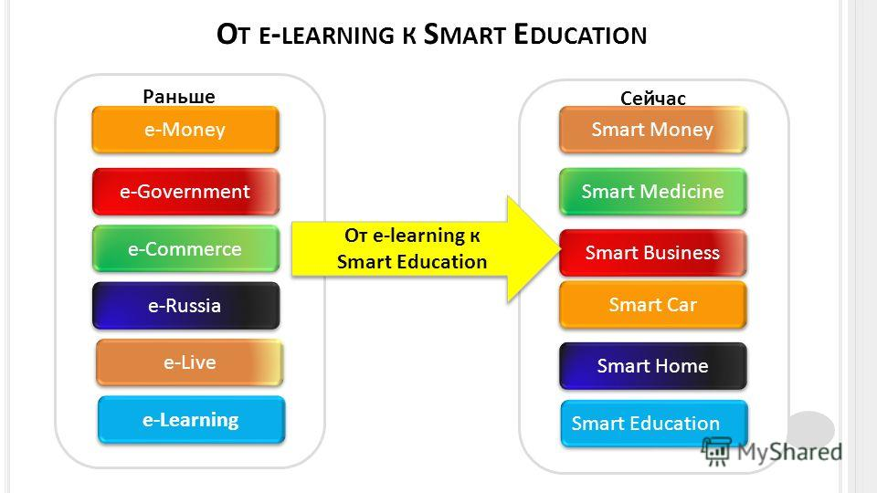 О Т E - LEARNING К S MART E DUCATION e-Money e-Government e-Commerce e-Russia e-Live e-Learning Smart Education Smart Business Smart Medicine Smart Home Smart Money Smart Car От e-learning к Smart Education От e-learning к Smart Education Раньше Сейч