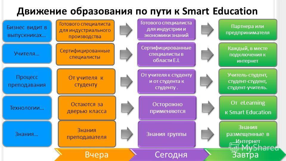 Знания преподавателя Знания группы Знания размещенные в Интернет Остаются за дверью класса Осторожно применяются От eLearning к Smart Education От учителя к студенту От учителя к студенту и от студента к студенту. Учитель-студент, студент-студент, ст