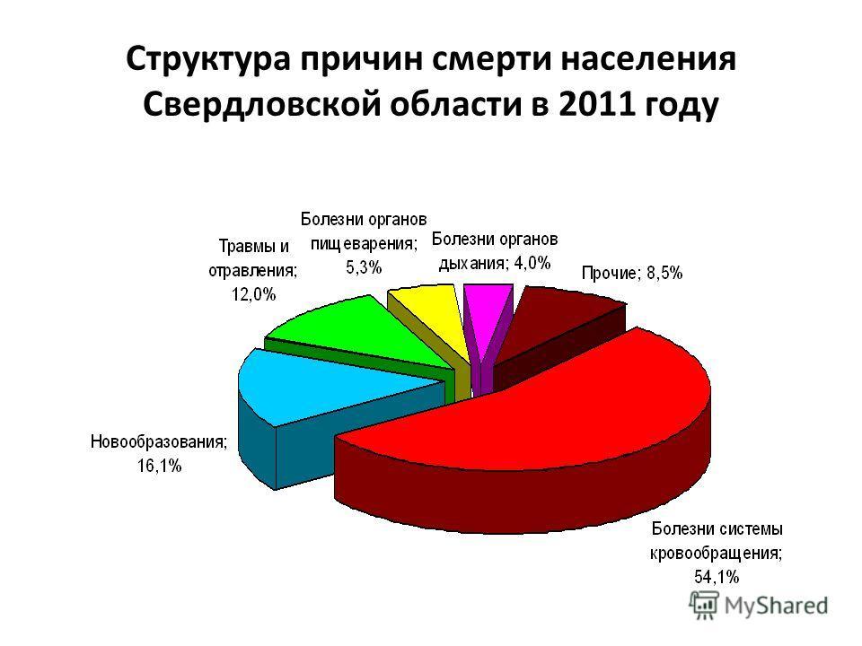 Структура причин смерти населения Свердловской области в 2011 году