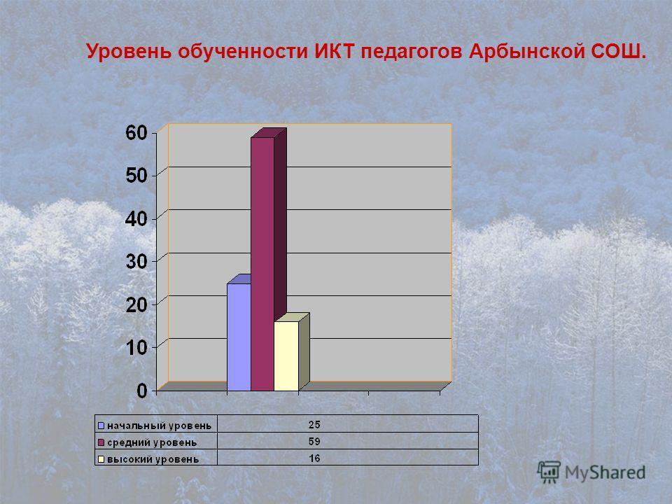 Уровень обученности ИКТ педагогов Арбынской СОШ.