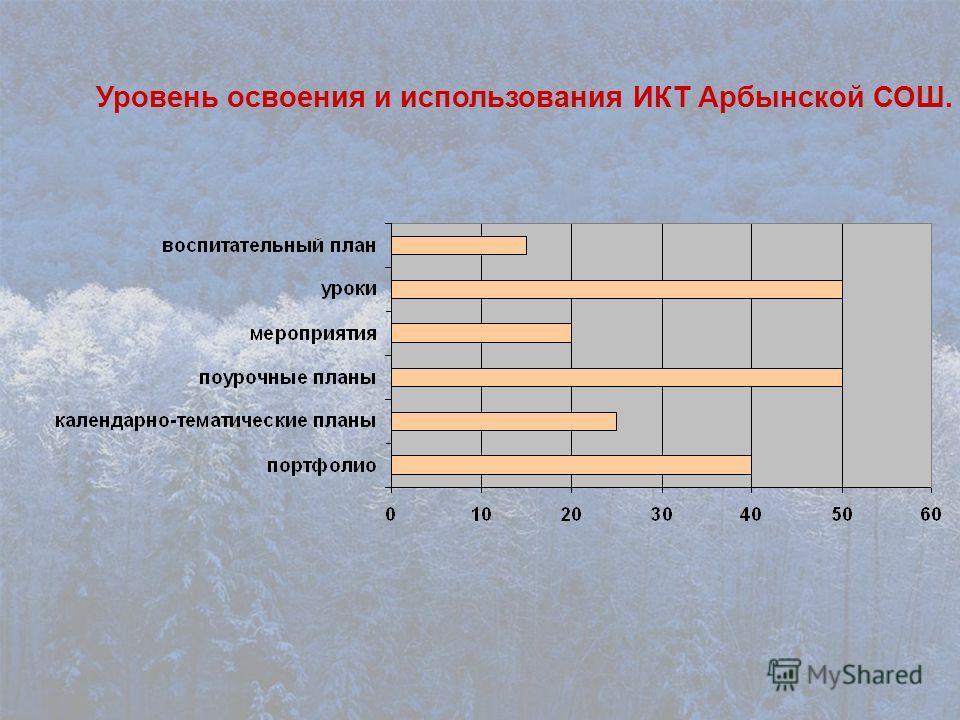 Уровень освоения и использования ИКТ Арбынской СОШ.