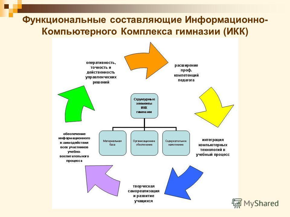Функциональные составляющие Информационно- Компьютерного Комплекса гимназии (ИКК)