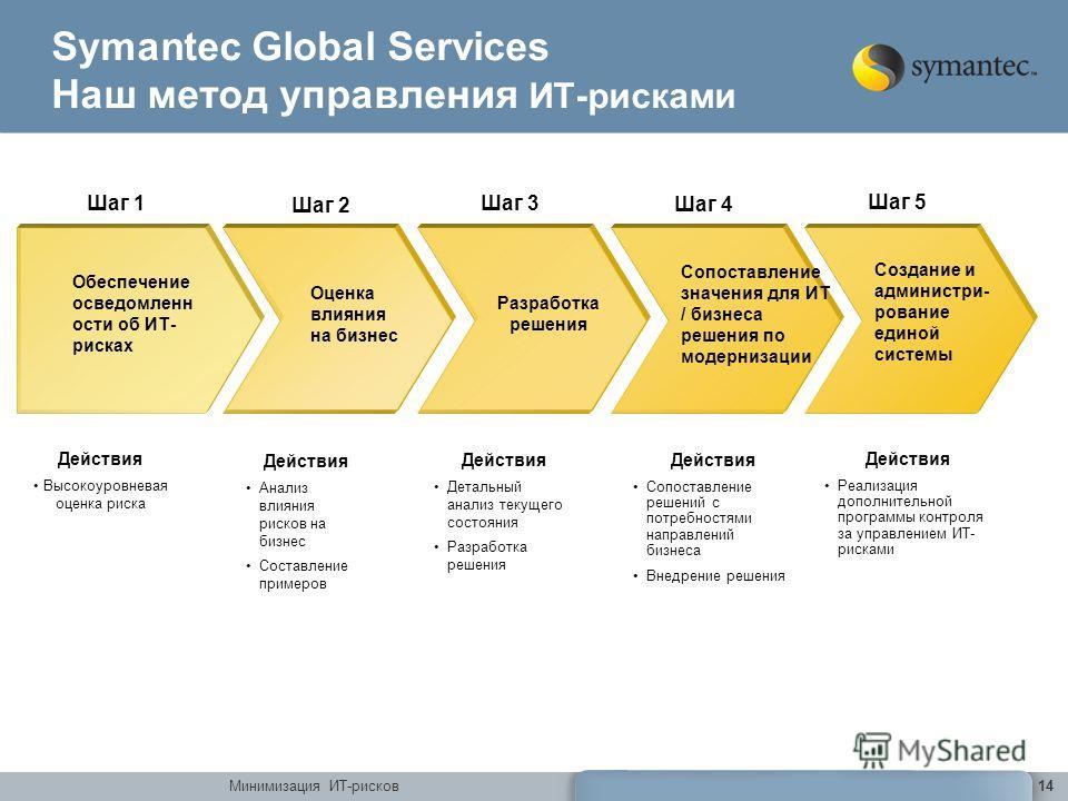 Минимизация ИТ-рисков14 Symantec Global Services Наш метод управления ИТ-рисками Действия Высокоуровневая оценка риска Обеспечение осведомленн ости об ИТ- рисках Шаг 1 Действия Анализ влияния рисков на бизнес Составление примеров Оценка влияния на би