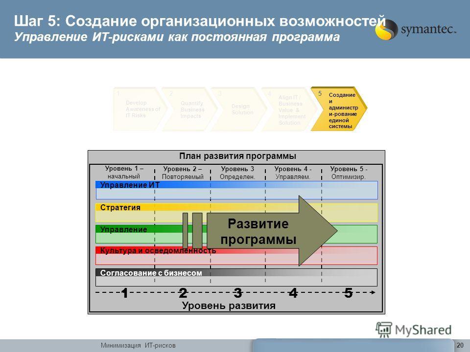 Минимизация ИТ-рисков20 Develop Awareness of IT Risks 1 Quantify Business Impacts 2 Design Solution 3 Align IT / Business Value & Implement Solution 4 Создание и администр и-рование единой системы 5 Шаг 5: Создание организационных возможностей Управл