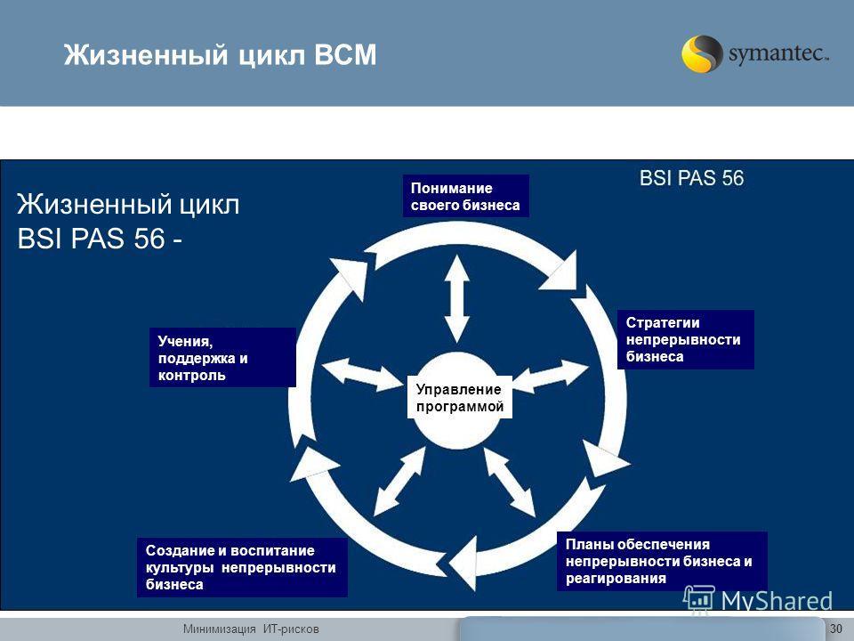 Минимизация ИТ-рисков30 Жизненный цикл ВСМ Жизненный цикл BSI PAS 56 - Понимание своего бизнеса Стратегии непрерывности бизнеса Планы обеспечения непрерывности бизнеса и реагирования Создание и воспитание культуры непрерывности бизнеса Учения, поддер