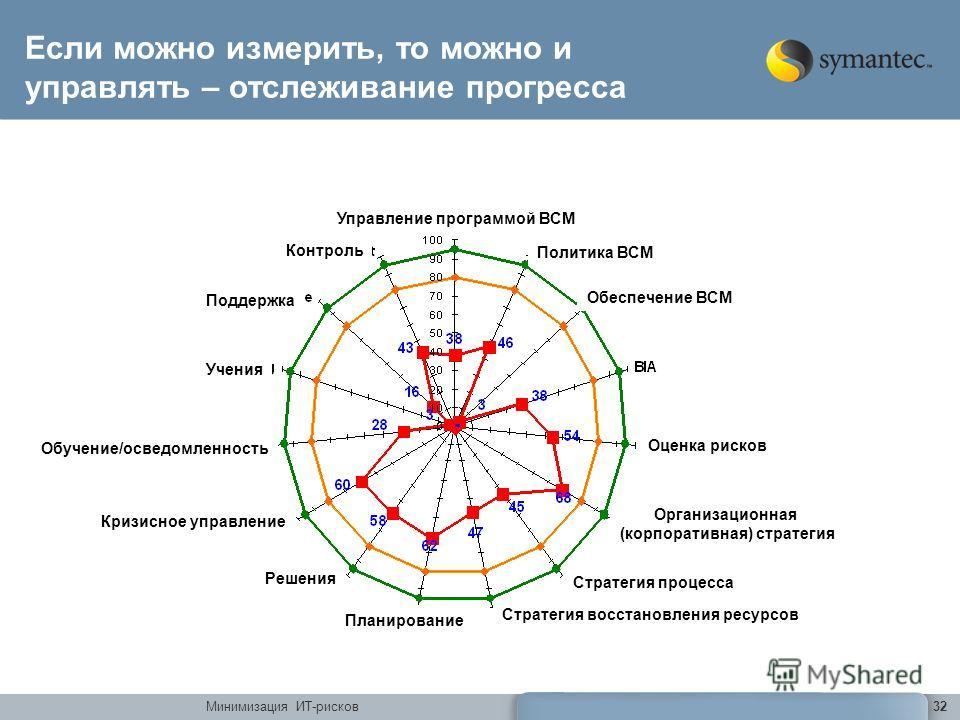 Минимизация ИТ-рисков32 Если можно измерить, то можно и управлять – отслеживание прогресса Управление программой ВСМ Политика ВСМ Обеспечение ВСМ Оценка рисков Организационная (корпоративная) стратегия Стратегия процесса Стратегия восстановления ресу