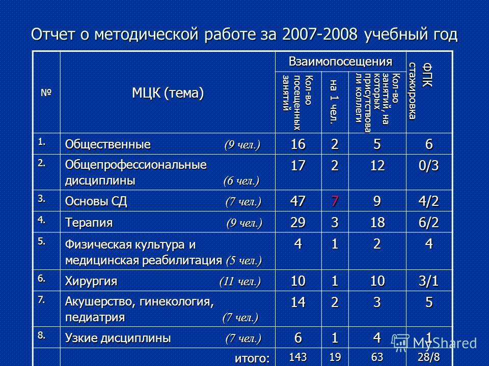 Отчет о методической работе за 2007-2008 учебный год МЦК (тема) Взаимопосещения ФПК стажировка ФПКстажировка Кол-вопосещенныхзанятий на 1 чел. Кол-возанятий, на которыхприсутствовали коллеги 1. Общественные (9 чел.) 16256 2. Общепрофессиональные дисц