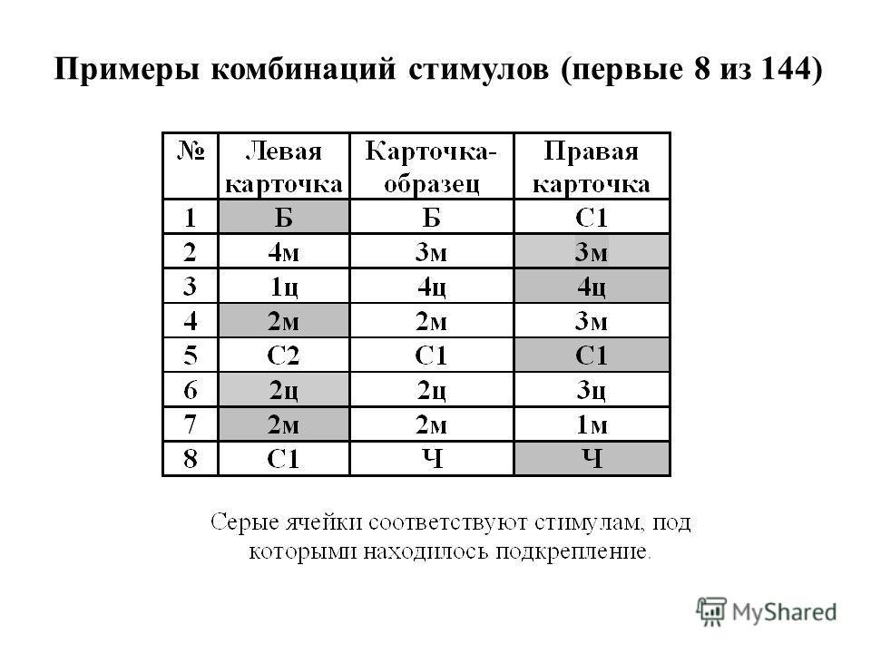 Примеры комбинаций стимулов (первые 8 из 144)
