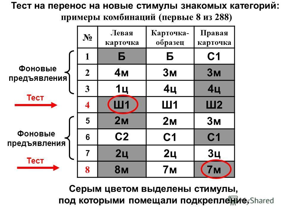 Тест на перенос на новые стимулы знакомых категорий: примеры комбинаций (первые 8 из 288) Левая карточка Карточка- образец Правая карточка 1 ББС1 2 4м3м 3 1ц4ц 4 Ш1 Ш2 5 2м 3м 6 С2С1 7 2ц 3ц 8 8м7м Серым цветом выделены стимулы, под которыми помещали