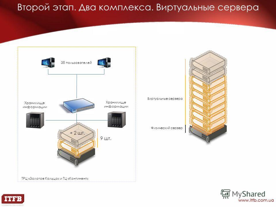 Второй этап. Два комплекса. Виртуальные сервера 7 шт. Хранилище информации 38 пользователей ТРЦ «Золотое Кольцо» и ТЦ «Континент» Хранилище информации + 2 шт. 9 шт. Физический сервер Виртуальные сервера