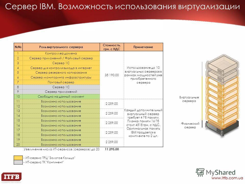 Сервер IBM. Возможность использования виртуализации Физический сервер Виртуальные сервера Роль виртуального сервера Стоимость, грн. с НДС Примечание 1Контроллер домена 35 190,00 Использование до 10 виртуальных серверов в рамках мощностей уже приобрет