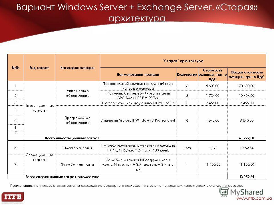 Вариант Windows Server + Exchange Server. «Старая» архитектура Примечание : не учитываются затраты на охлаждение серверного помещения в связи с природным характером охлаждения сервера