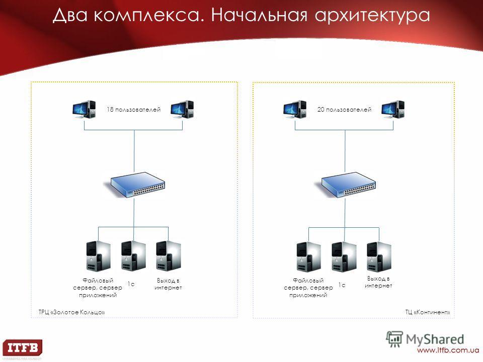 Два комплекса. Начальная архитектура 18 пользователей20 пользователей ТРЦ «Золотое Кольцо»ТЦ «Континент» 1c Файловый сервер, сервер приложений Выход в интернет 1c Выход в интернет Файловый сервер, сервер приложений