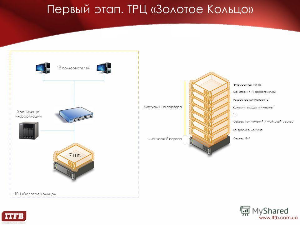 Первый этап. ТРЦ «Золотое Кольцо» 7 шт. Хранилище информации 18 пользователей ТРЦ «Золотое Кольцо» Сервер IBM Контроллер домена Сервер приложений / Файловый сервер 1с Контроль выхода в интернет Резервное копирование Мониторинг инфраструктуры Электрон