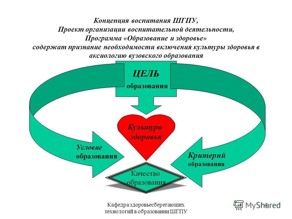 Кафедра здоровьесберегающих технологий в образовании ШГПУ 3 Нормативная база охраны здоровья студентов Закон РФ