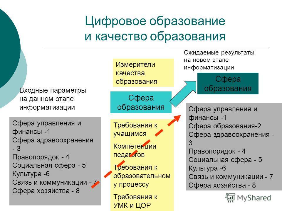 Цифровое образование и качество образования Сфера образования Сфера управления и финансы -1 Сфера здравоохранения - 3 Правопорядок - 4 Социальная сфера - 5 Культура -6 Связь и коммуникации - 7 Сфера хозяйства - 8 Входные параметры на данном этапе инф