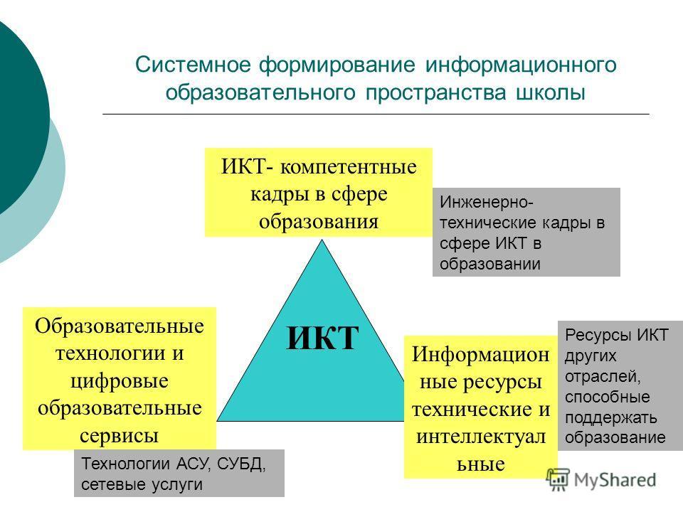 Системное формирование информационного образовательного пространства школы ИКТ- компетентные кадры в сфере образования Образовательные технологии и цифровые образовательные сервисы Информацион ные ресурсы технические и интеллектуал ьные ИКТ Инженерно