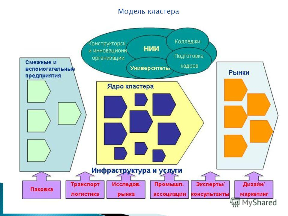 Ukraine: SME Support Services in Priority Regions Lana Hopkinson Модель кластера