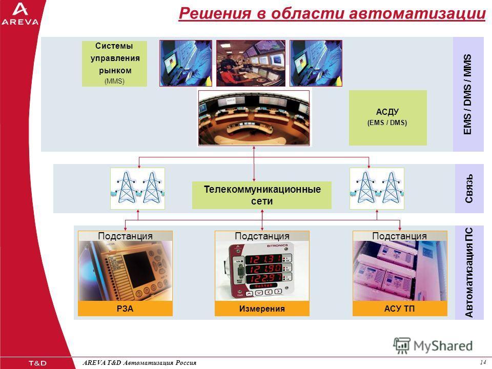 14 AREVA T&D Автоматизация Россия Решения в области автоматизации АСУ ТП Подстанция РЗА Подстанция Автоматизация ПС Измерения Подстанция Телекоммуникационные сети Связь Системы управления рынком (MMS) АСДУ (EMS / DMS) EMS / DMS / MMS