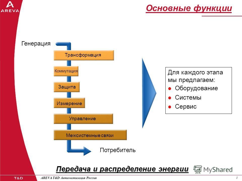 33 AREVA T&D Автоматизация Россия Передача и распределение энергии Основные функции Потребитель Генерация Трансформация Коммутация Защита Управление Измерение Межсистемные связи Для каждого этапа мы предлагаем: Оборудование Системы Сервис