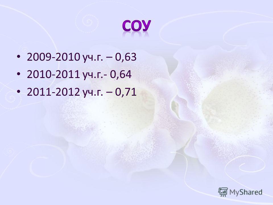 2009-2010 уч.г. – 0,63 2010-2011 уч.г.- 0,64 2011-2012 уч.г. – 0,71