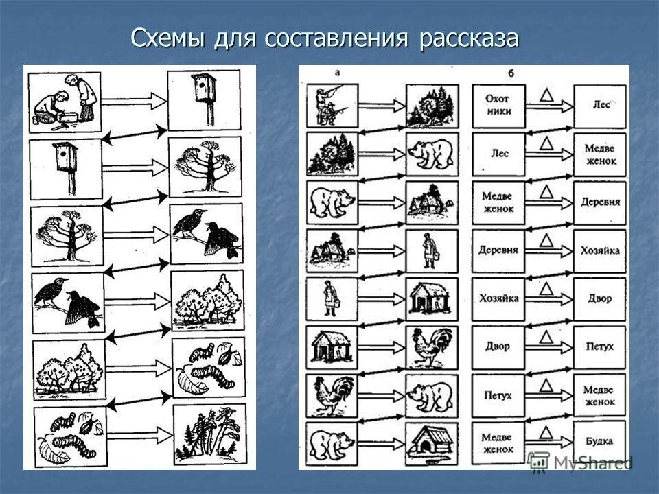 Схемы для составления рассказа