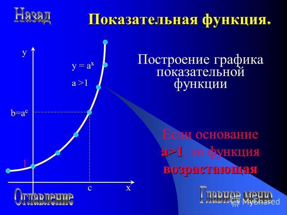 Показательная функция. Построение графика показательной функции 1 x y c b=a c y = a x a >1 a>1 возрастающая Если основание a>1, то функция возрастающая