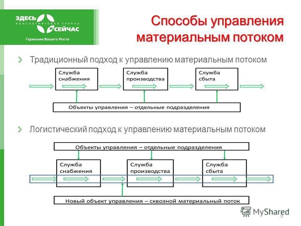 Способы управления материальным потоком Логистический подход к управлению материальным потоком Традиционный подход к управлению материальным потоком 5