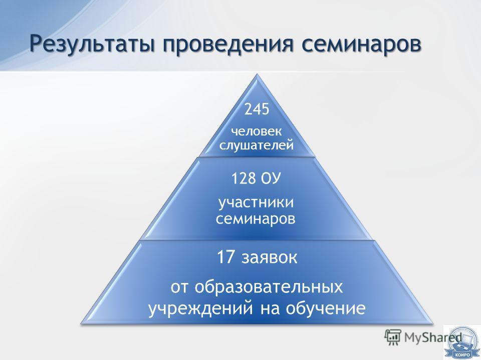 Результаты проведения семинаров 245 человек слушателей 128 ОУ участники семинаров 17 заявок от образовательных учреждений на обучение