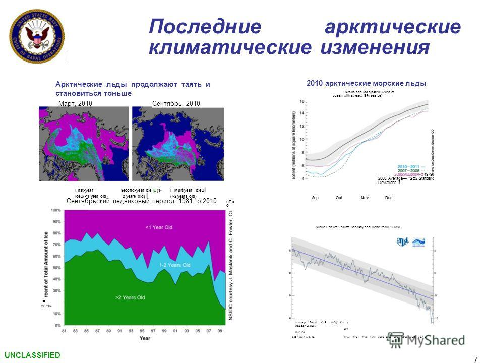 Последние арктические климатические изменения Арктические льды продолжают таять и становиться тоньше Март, 2010 Сентябрь, 2010 First-year ice (2 years old) Сентябрьский ледниковый период: 1981 to 2010 о с о £L 20- 2010 арктические морские льды Rrcuc