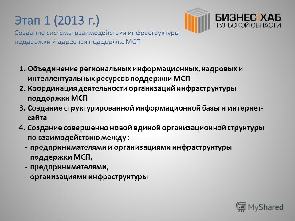 Этап 1 (2013 г.) Создание системы взаимодействия инфраструктуры поддержки и адресная поддержка МСП 1. Объединение региональных информационных, кадровых и интеллектуальных ресурсов поддержки МСП 2. Координация деятельности организаций инфраструктуры п