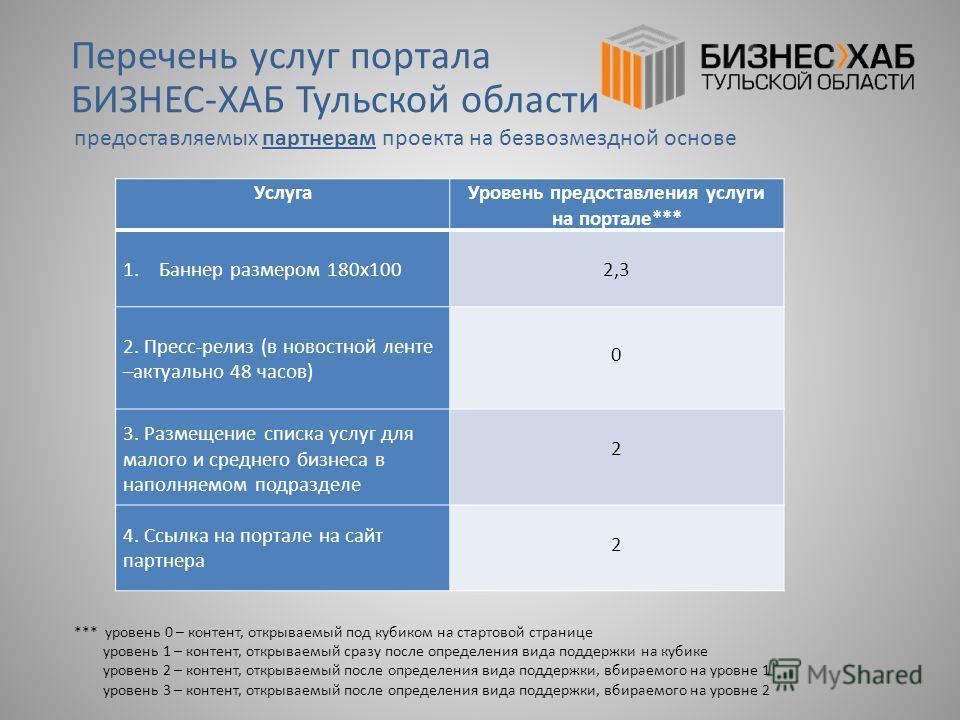 Перечень услуг портала БИЗНЕС-ХАБ Тульской области предоставляемых партнерам проекта на безвозмездной основе *** уровень 0 – контент, открываемый под кубиком на стартовой странице уровень 1 – контент, открываемый сразу после определения вида поддержк
