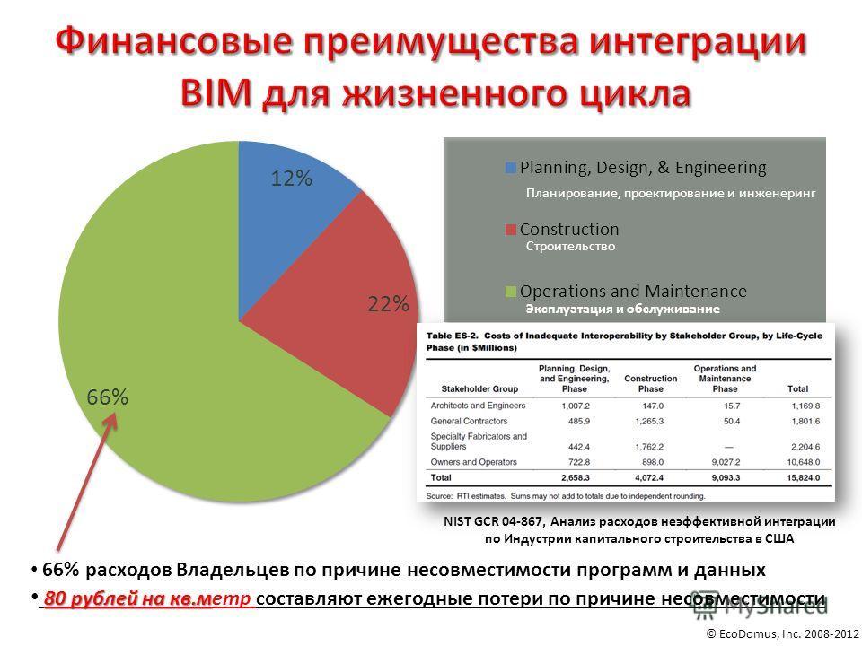 © EcoDomus, Inc. 2008-2012 66% расходов Владельцев по причине несовместимости программ и данных 80 рублей на кв.м 80 рублей на кв.метр составляют ежегодные потери по причине несовместимости NIST GCR 04-867, Анализ расходов неэффективной интеграции по