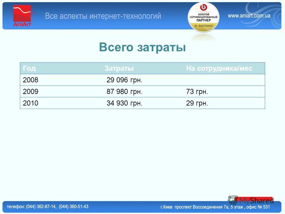 Всего затраты ГодЗатратыНа сотрудника/мес 2008 29 096 грн. 2009 87 980 грн.73 грн. 2010 34 930 грн.29 грн.