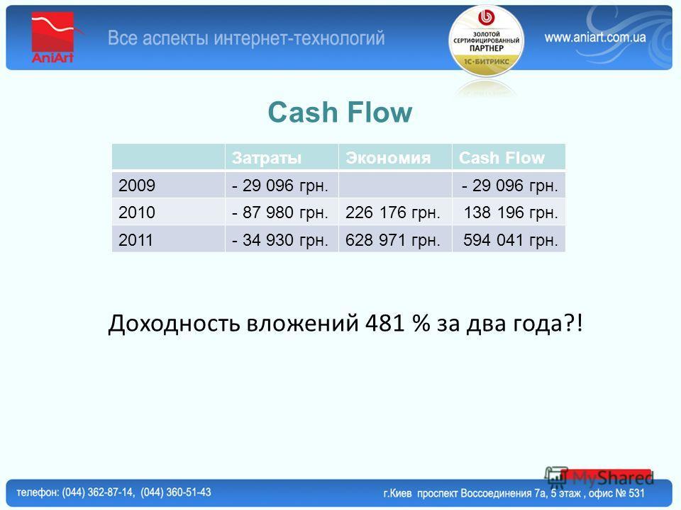 Cash Flow ЗатратыЭкономияCash Flow 2009- 29 096 грн. 2010- 87 980 грн.226 176 грн.138 196 грн. 2011- 34 930 грн.628 971 грн.594 041 грн. Доходность вложений 481 % за два года?!