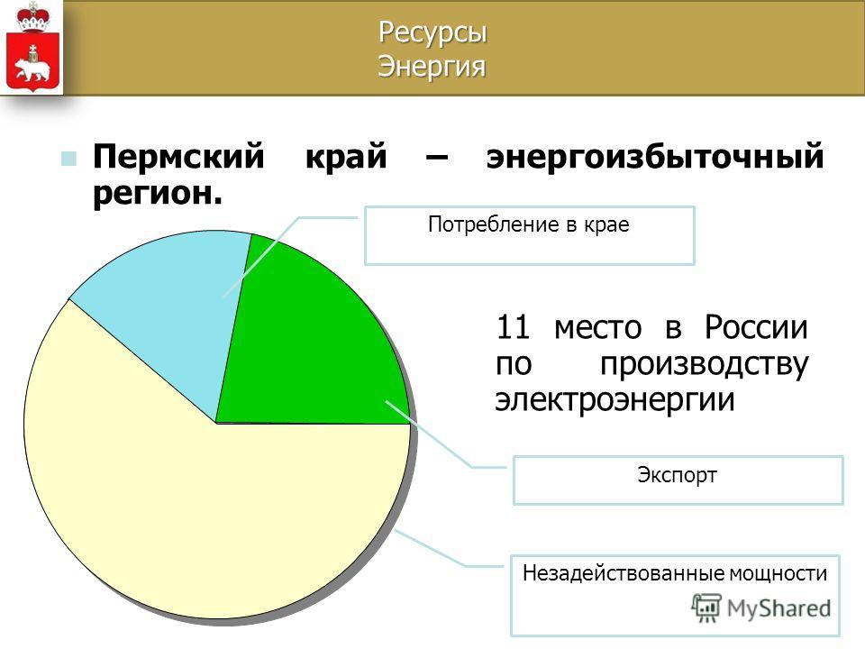22% 16% 62% Пермский край – энергоизбыточный регион. 11 место в России по производству электроэнергии Незадействованные мощности Экспорт Потребление в крае Ресурсы Энергия